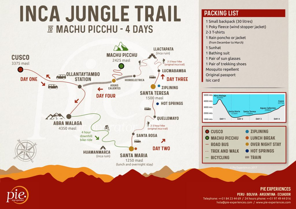 Inca Jungle Trek